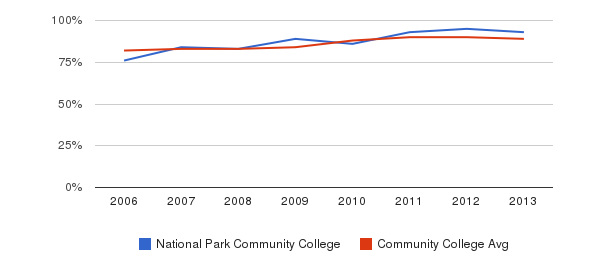 National Park Community College % Students Receiving Some Financial Aid&nbsp(2006-2013)