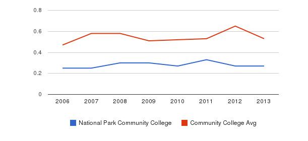 National Park Community College Diversity Score&nbsp(2006-2013)