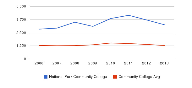National Park Community College Total Enrollment&nbsp(2006-2013)