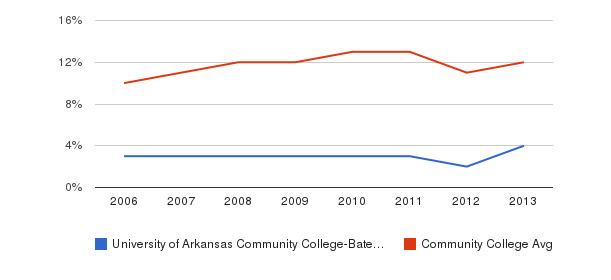 University of Arkansas Community College-Batesville Black&nbsp(2006-2013)