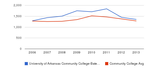 University of Arkansas Community College-Batesville Total Enrollment&nbsp(2006-2013)