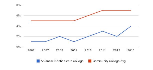 Arkansas Northeastern College Hispanic&nbsp(2006-2013)