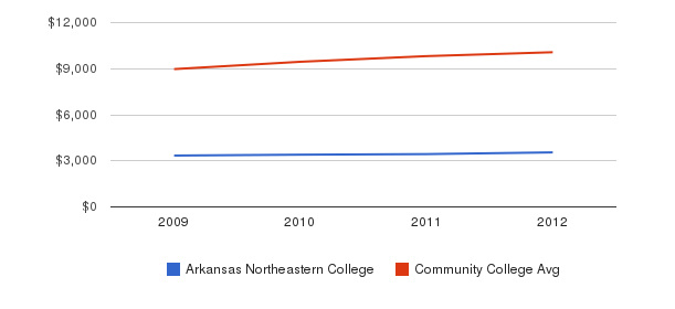 Arkansas Northeastern College Out-State Tuition Fees&nbsp(2009-2012)