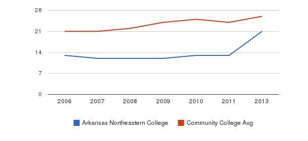 Arkansas Northeastern College student staff&nbsp(2006-2013)