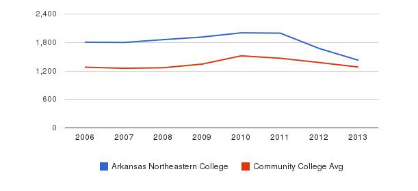 Arkansas Northeastern College Total Enrollment&nbsp(2006-2013)