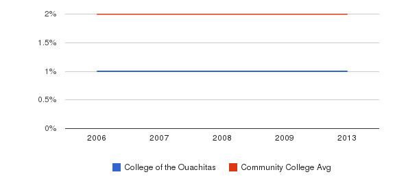 College of the Ouachitas Asian&nbsp(2006-2013)