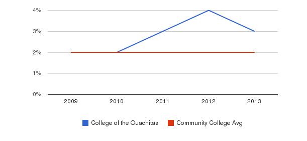 College of the Ouachitas More&nbsp(2009-2013)