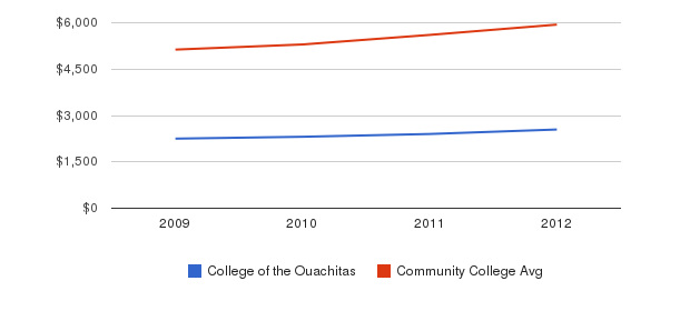 College of the Ouachitas In-State Tuition Fees&nbsp(2009-2012)