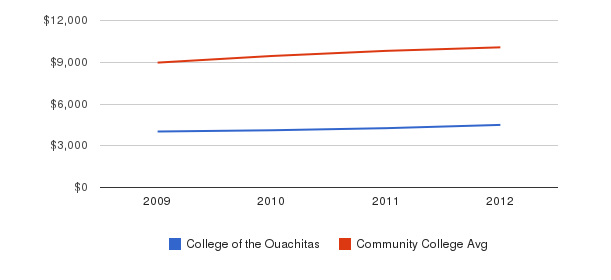 College of the Ouachitas Out-State Tuition Fees&nbsp(2009-2012)