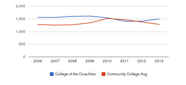 College of the Ouachitas Total Enrollment&nbsp(2006-2013)