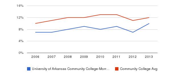 University of Arkansas Community College-Morrilton Black&nbsp(2006-2013)
