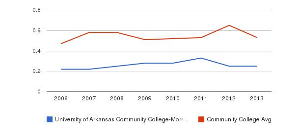 University of Arkansas Community College-Morrilton Diversity Score&nbsp(2006-2013)