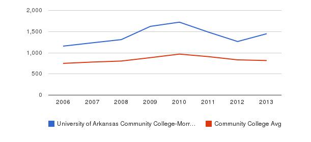 University of Arkansas Community College-Morrilton Full-Time Students&nbsp(2006-2013)