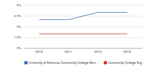 University of Arkansas Community College-Morrilton More&nbsp(2010-2013)