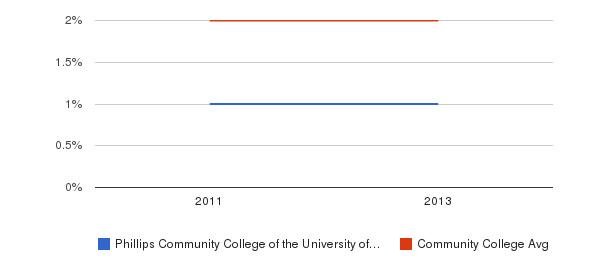 Phillips Community College of the University of Arkansas Asian&nbsp(2011-2013)