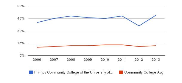 Phillips Community College of the University of Arkansas Black&nbsp(2006-2013)
