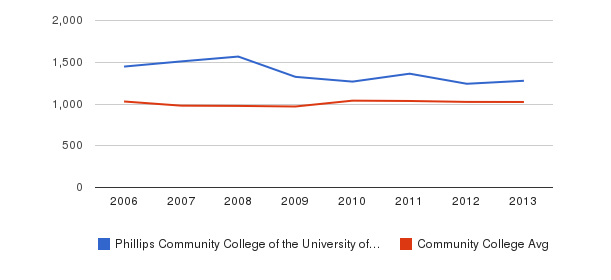Phillips Community College of the University of Arkansas Part-Time Students&nbsp(2006-2013)