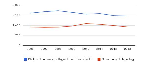 Phillips Community College of the University of Arkansas Total Enrollment&nbsp(2006-2013)