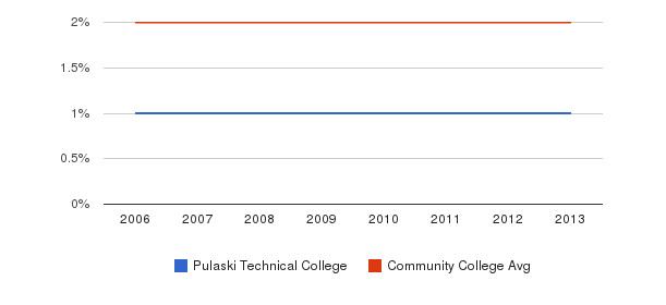 Pulaski Technical College Asian&nbsp(2006-2013)