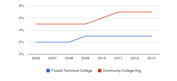 Pulaski Technical College Hispanic&nbsp(2006-2013)