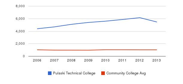 Pulaski Technical College Part-Time Students&nbsp(2006-2013)