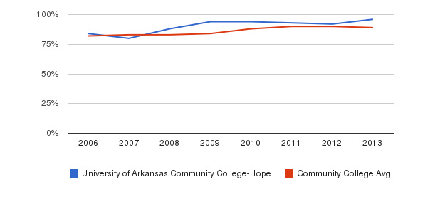 University of Arkansas Community College-Hope % Students Receiving Some Financial Aid&nbsp(2006-2013)