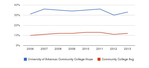 University of Arkansas Community College-Hope Black&nbsp(2006-2013)