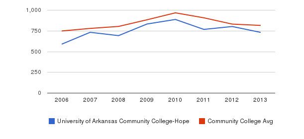 University of Arkansas Community College-Hope Full-Time Students&nbsp(2006-2013)