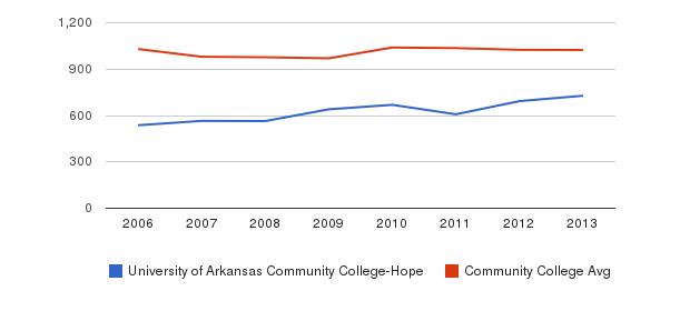 University of Arkansas Community College-Hope Part-Time Students&nbsp(2006-2013)