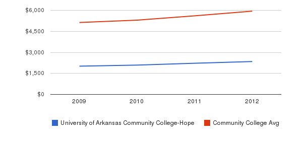 University of Arkansas Community College-Hope In-State Tuition Fees&nbsp(2009-2012)