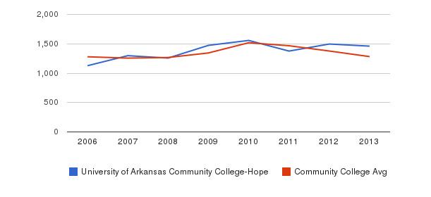 University of Arkansas Community College-Hope Total Enrollment&nbsp(2006-2013)