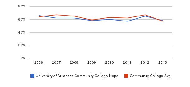 University of Arkansas Community College-Hope White&nbsp(2006-2013)