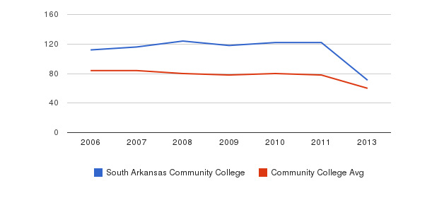 South Arkansas Community College Total Faculty&nbsp(2006-2013)