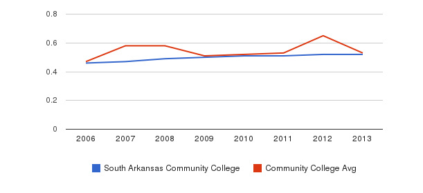 South Arkansas Community College Diversity Score&nbsp(2006-2013)