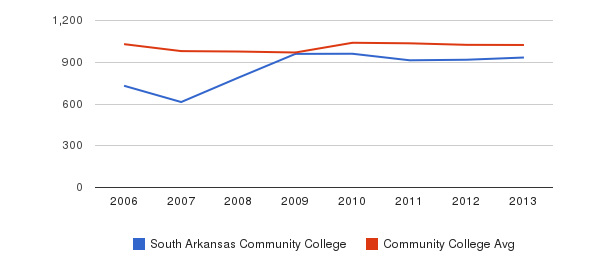 South Arkansas Community College Part-Time Students&nbsp(2006-2013)