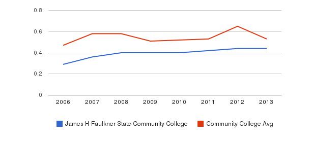 James H Faulkner State Community College Diversity Score&nbsp(2006-2013)