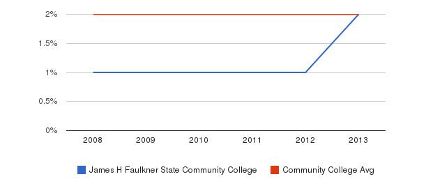 James H Faulkner State Community College More&nbsp(2008-2013)