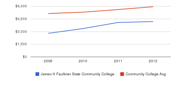 James H Faulkner State Community College In-State Tuition Fees&nbsp(2009-2012)