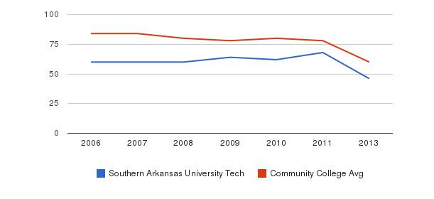 Southern Arkansas University Tech Total Faculty&nbsp(2006-2013)