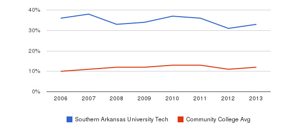 Southern Arkansas University Tech Black&nbsp(2006-2013)