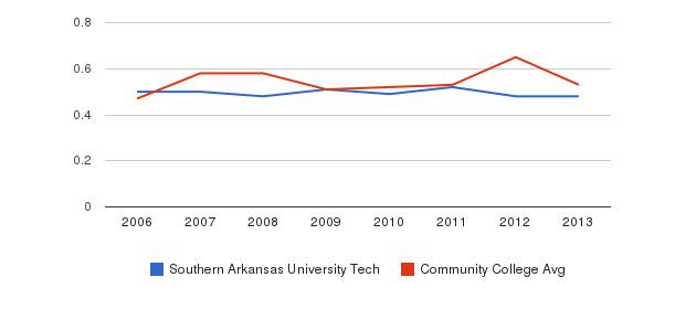 Southern Arkansas University Tech Diversity Score&nbsp(2006-2013)