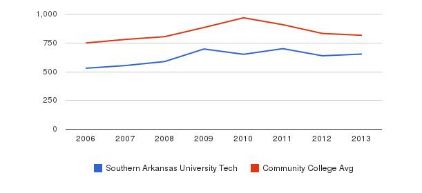 Southern Arkansas University Tech Full-Time Students&nbsp(2006-2013)