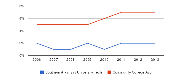 Southern Arkansas University Tech Hispanic&nbsp(2006-2013)