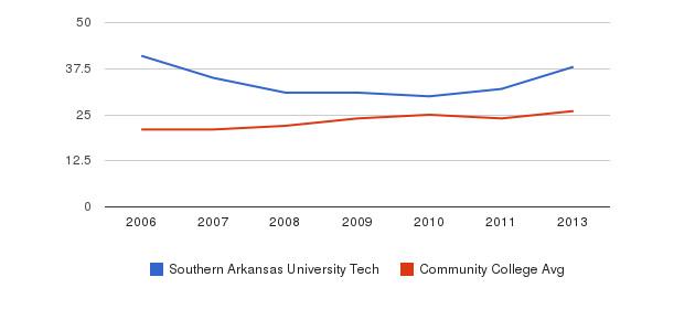 Southern Arkansas University Tech student staff&nbsp(2006-2013)