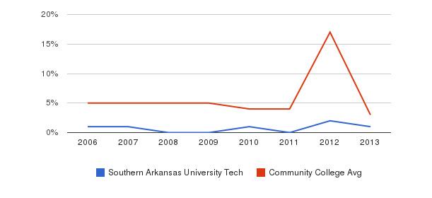 Southern Arkansas University Tech Unknown&nbsp(2006-2013)