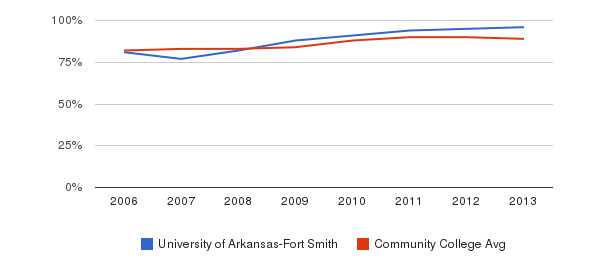 University of Arkansas-Fort Smith % Students Receiving Some Financial Aid&nbsp(2006-2013)