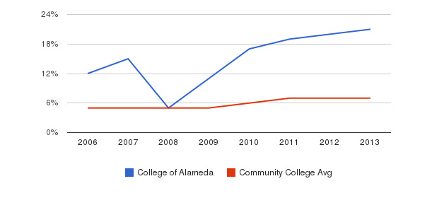 College of Alameda Hispanic&nbsp(2006-2013)