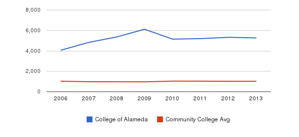 College of Alameda Part-Time Students&nbsp(2006-2013)