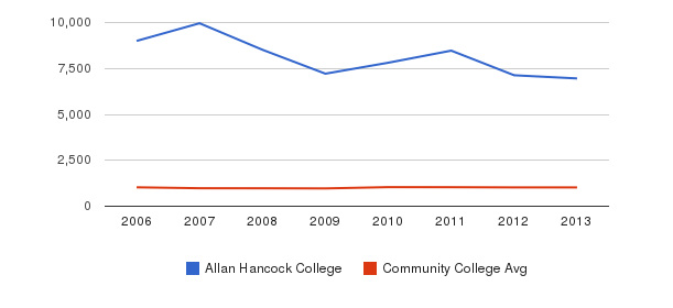 Allan Hancock College Part-Time Students&nbsp(2006-2013)