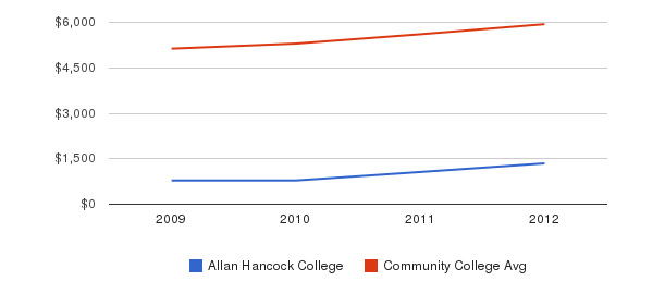 Allan Hancock College In-State Tuition Fees&nbsp(2009-2012)